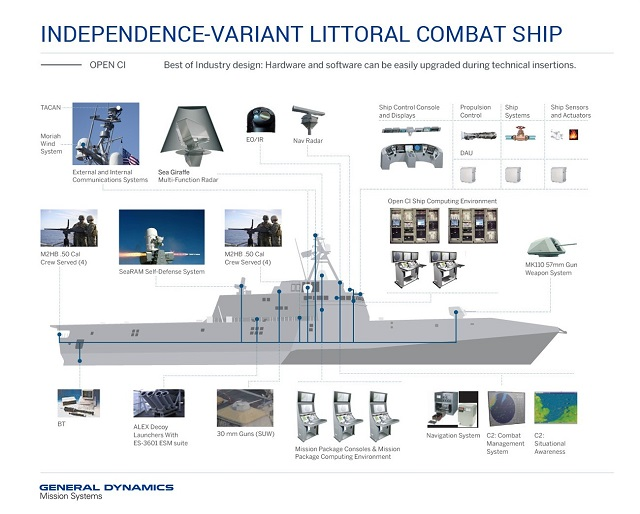 general dynamics lcs open ci infographic
