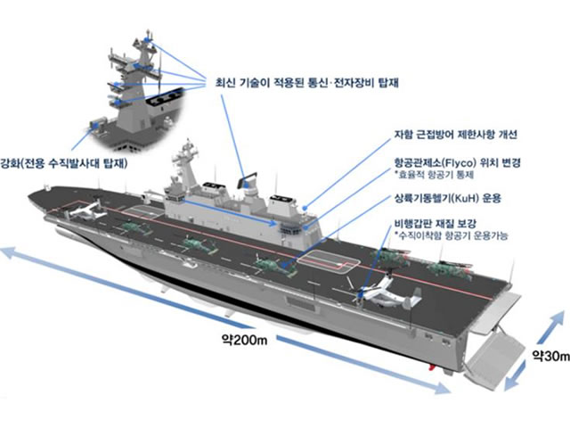 South Korean Shipyard HHIC Laid the Keel of an Improved Dokdo-type LPH/LPX for ROK Navy
