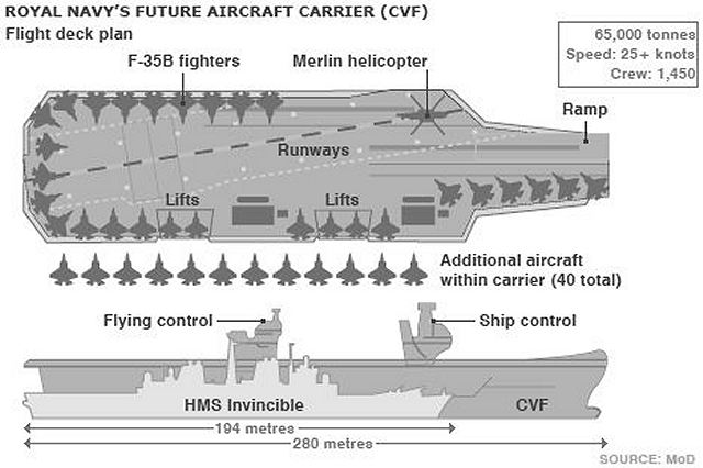 The Queen Elizabeth Class carriers will be the centrepiece of Britain's military capability and will routinely operate 12 of the carrier-variant Joint Strike Fighter jets, allowing for unparalleled interoperability with allied forces.
