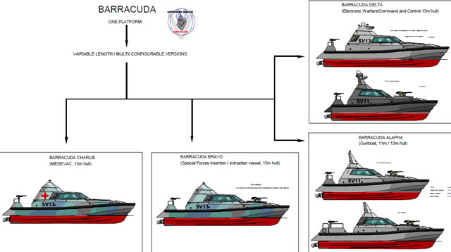 The Barracuda offers a single platform, multi-configurable tactical concept. Based on a single platform (the Barracuda concept) with a variable length hull, standard or extended cabin lengths offering the versatility of increased accommodation (up to 10), or aft deck area, as determined by its mission parameters. This versatility enables the possibility of multiple configurations, creating a task force based around four mission specific versions: