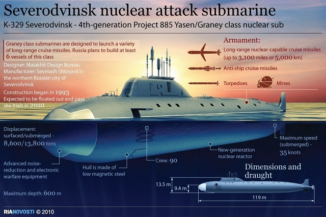 Russia's newest attack submarine, the Project 855 Severodvinsk, successfully fired its first cruise missile at a land target during manufacturer's sea trials in the White Sea, a source in the United Shipbuilding Corporation told RIA Novosti on Monday.