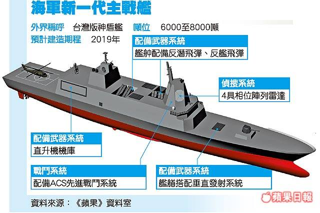 Pictures of a scale model and computer renderings of a new guided-missile destroyer project for the Republic of China (Taiwan) Navy (ROC Navy) emerged last week in the (China Military Chinese Weapon) magazine. This new destroyer project is in line with Taiwan's new naval acquisition plan which was unveiled late last year. The new plan called for four new destroyers (among other vessels).