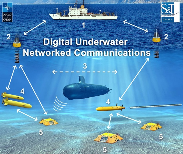 NATO Establishes the First Ever Digital Underwater Communications Standard