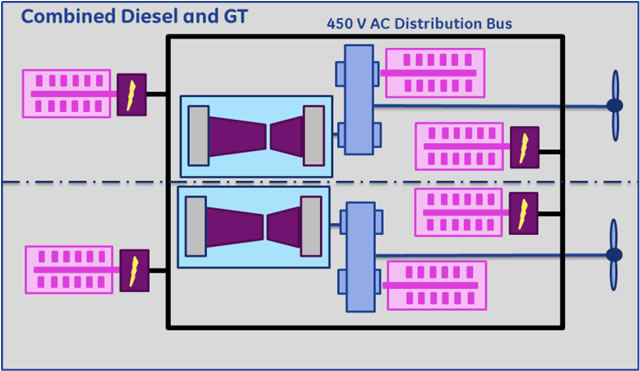 In new designs – particularly frigates from 3,000 to 7,000 tonnes – a hybrid electric arrangement improves efficiency. The traditional COmbined Diesel Or Gas turbine (CODOG) or COmbined Diesel And Gas turbine (CODAG) frigates have two gas turbines and two diesels for propulsion and typically four diesels for ship service power